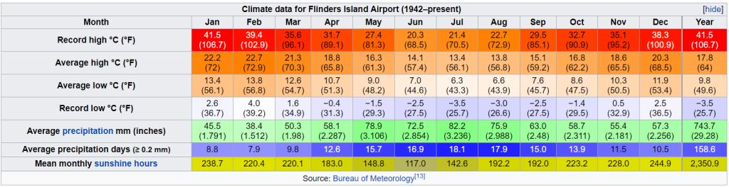 Climate-FraserIsland