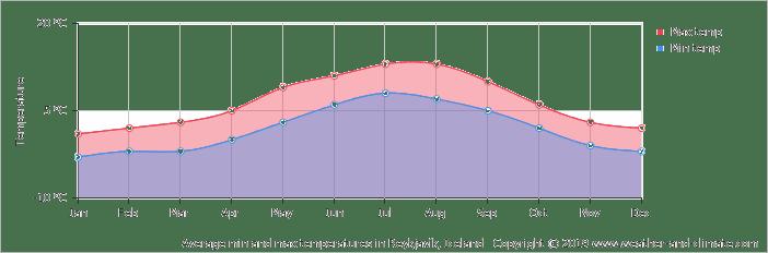 average-temperature-iceland-reykjavik